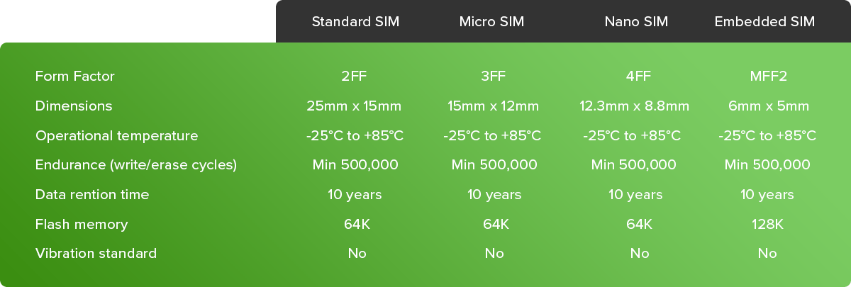 Our Global M2M & IoT SIM cards are available in different form factors
